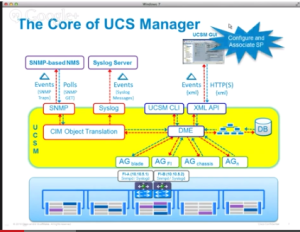 Core of UCSM Monitor 300x232 Demystifying Monitoring for Cisco UCS Manager and Standalone C Series Servers