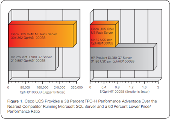 Screen Shot 2014 08 21 at 10.48.39 PM TPC H Benchmark Establishes Cisco UCS C240 as the Fastest Two socket Server for Microsoft SQL Server 2014