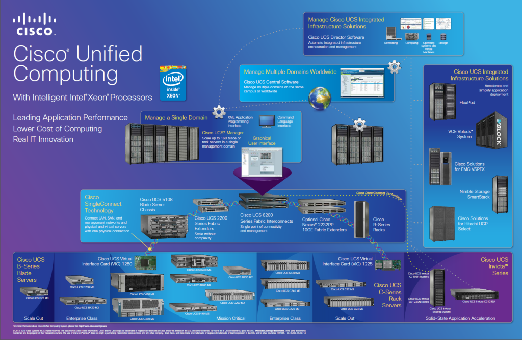 UCS Poster 1024x666 Cisco Unified Computing Product Poster